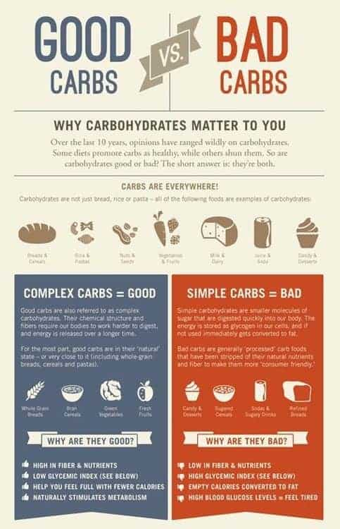 good-carbs-bad-carbs