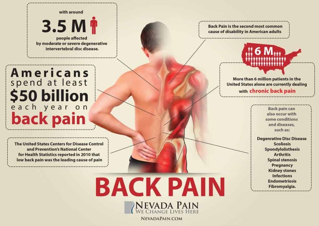 5 Reasons Of Lower Back Pain You Need To Avoid
