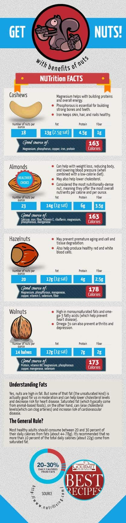 nuts nutrition facts