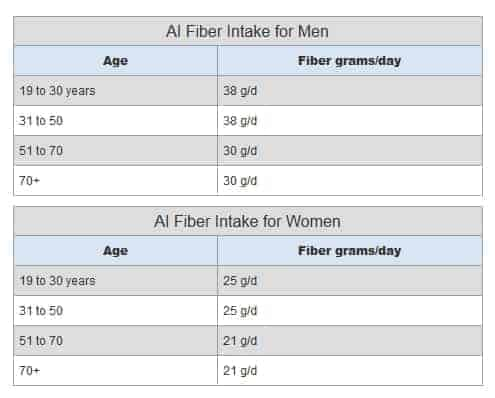 fiber-intake-recommendations
