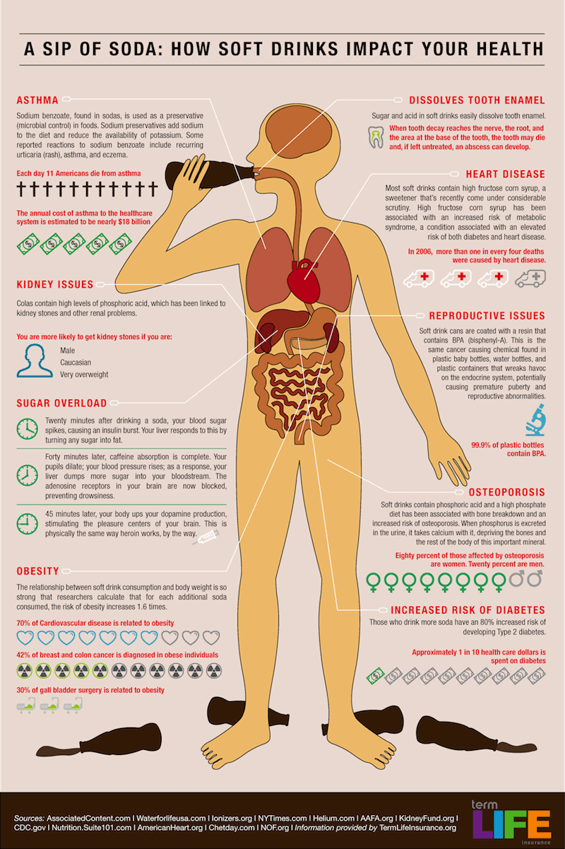 why-soda-is-harmful